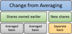 Consequences of changing from averaging