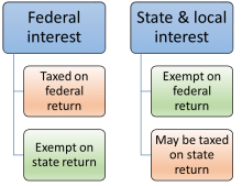 Federal and state interest distributions