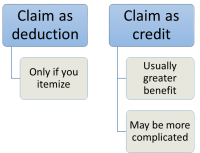 Claim foreign tax as a deduction or a credit