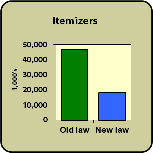 Chart: 60% reduction in the number of itemizers.