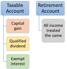 In a retirement account, all types of income are treated the same