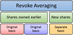 Consequences of revoking averaging